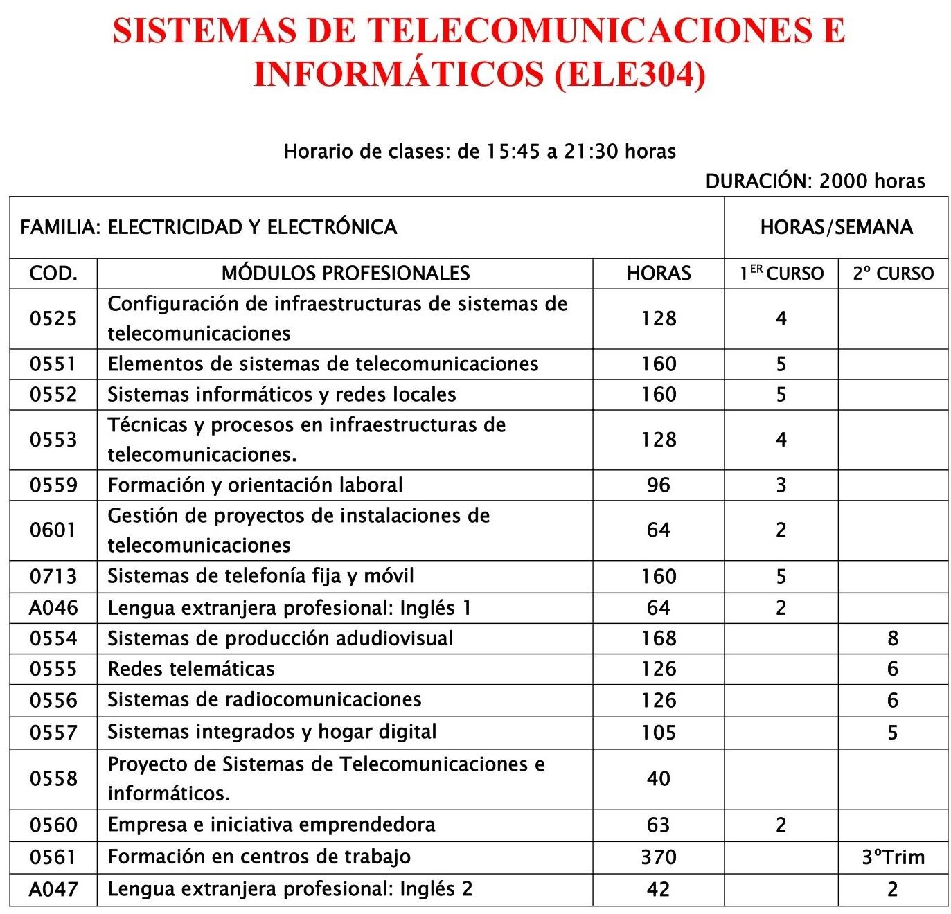 SISTEMAS DE TELECOMUNICACIONES E INFORMÁTICOS_SAN304-1